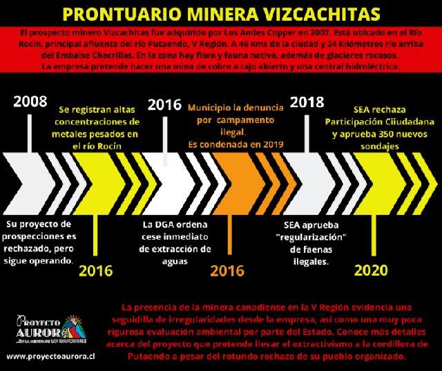 Resumen de la presencia de la Compañía Minera Vizcachitas Holding en Putaendo.